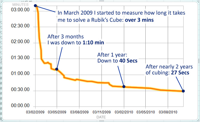 Progression of mz Rubikäs Cube solving times